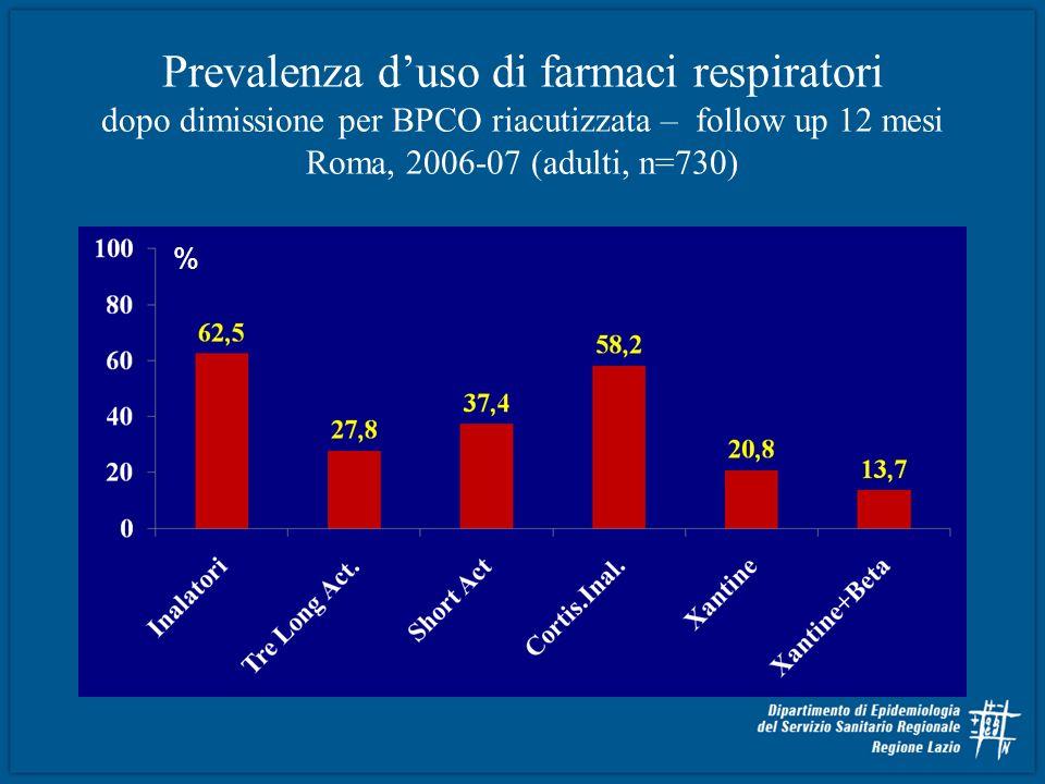 Prevalenza duso di farmaci respiratori dopo dimissione per BPCO riacutizzata – follow up 12 mesi Roma, 2006-07 (adulti, n=730) %