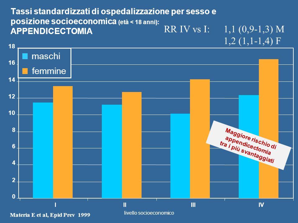 Tassi standardizzati di ospedalizzazione per sesso e posizione socioeconomica (età < 18 anni): APPENDICECTOMIA 0 2 4 6 8 10 12 14 16 18 IIIIIIIV masch