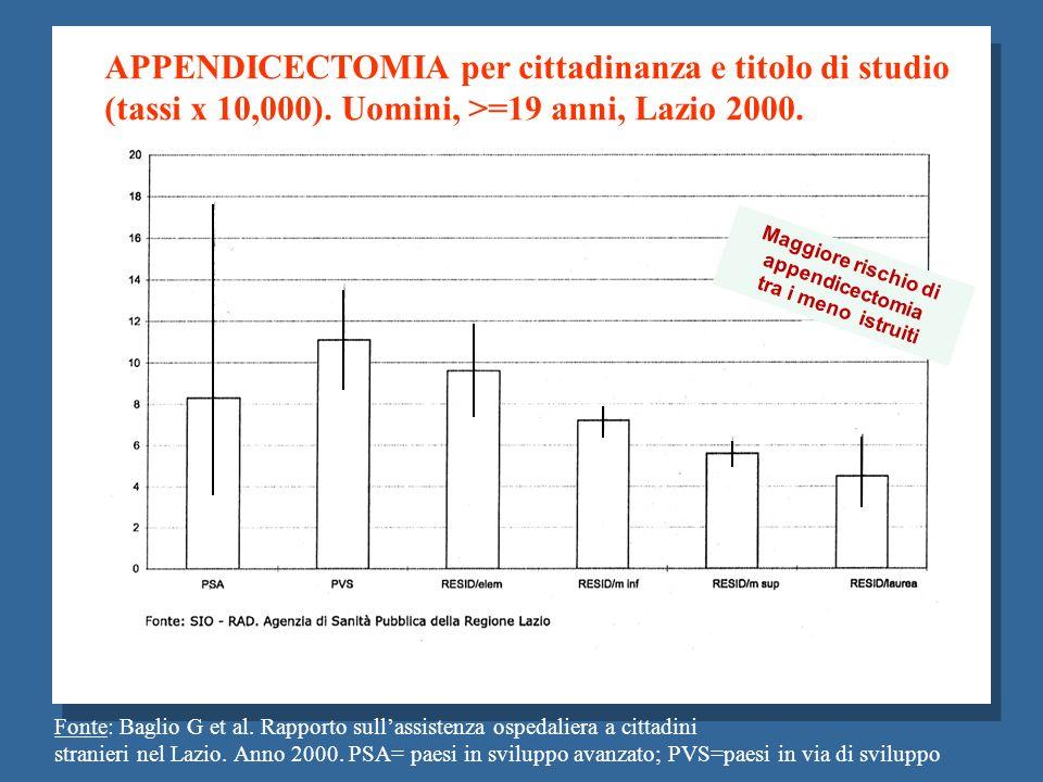 Fonte: Baglio G et al. Rapporto sullassistenza ospedaliera a cittadini stranieri nel Lazio. Anno 2000. PSA= paesi in sviluppo avanzato; PVS=paesi in v