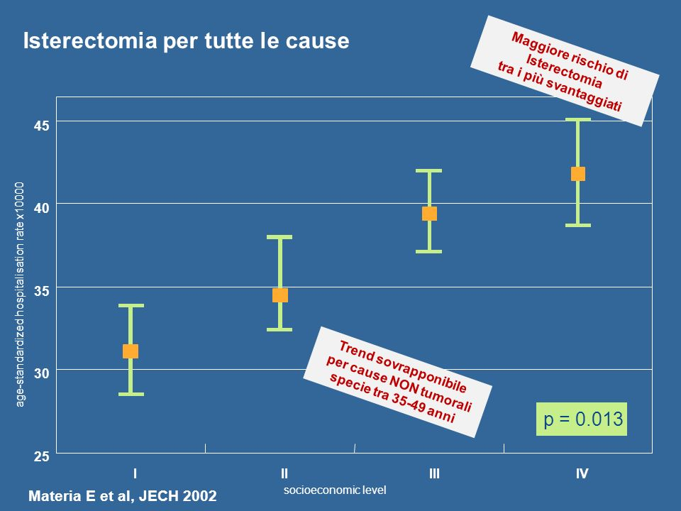 Isterectomia per tutte le cause P = 0.013 25 30 35 40 45 IVIIIIII p = 0.013 age-standardized hospitalisation rate x10000 socioeconomic level Materia E