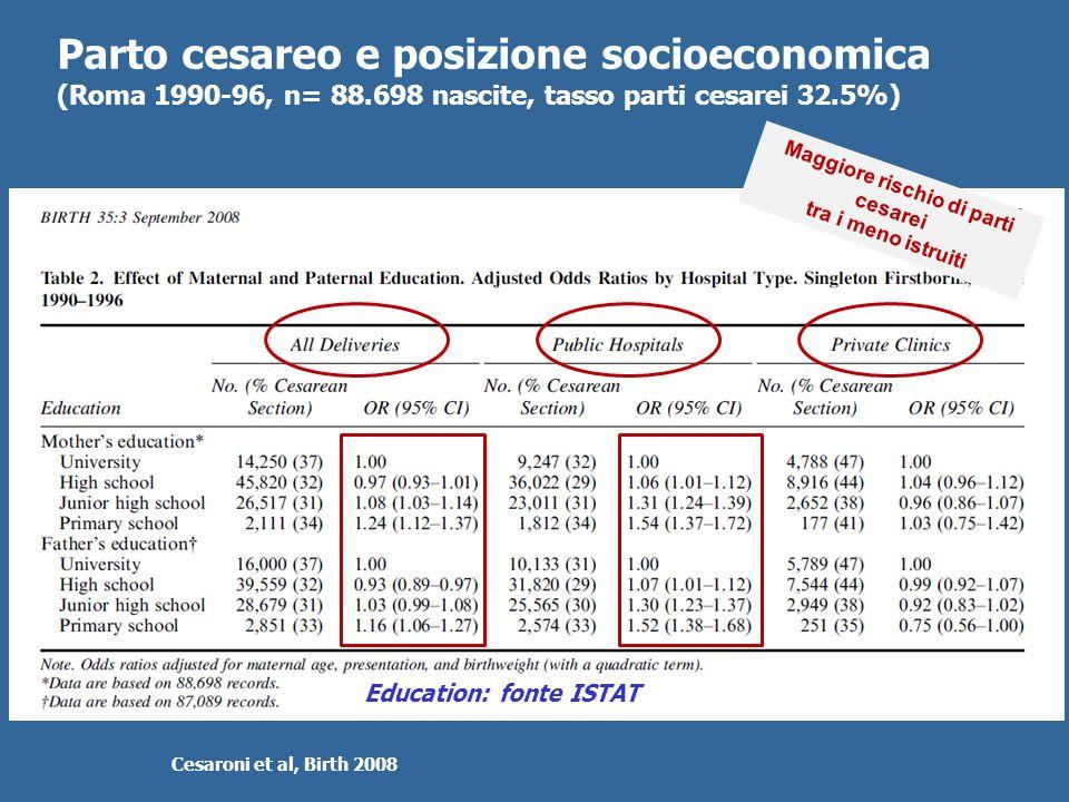 Parto cesareo e posizione socioeconomica (Roma 1990-96, n= 88.698 nascite, tasso parti cesarei 32.5%) Cesaroni et al, Birth 2008 Maggiore rischio di p