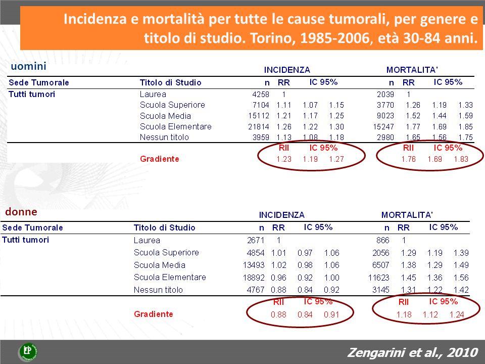 Incidenza e mortalità per tutte le cause tumorali, per genere e titolo di studio. Torino, 1985-2006, età 30-84 anni. uomini donne Zengarini et al., 20