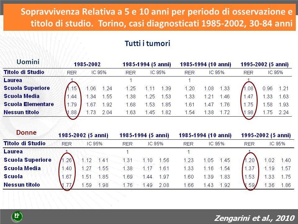 Sopravvivenza Relativa a 5 e 10 anni per periodo di osservazione e titolo di studio. Torino, casi diagnosticati 1985-2002, 30-84 anni Uomini Donne Tut
