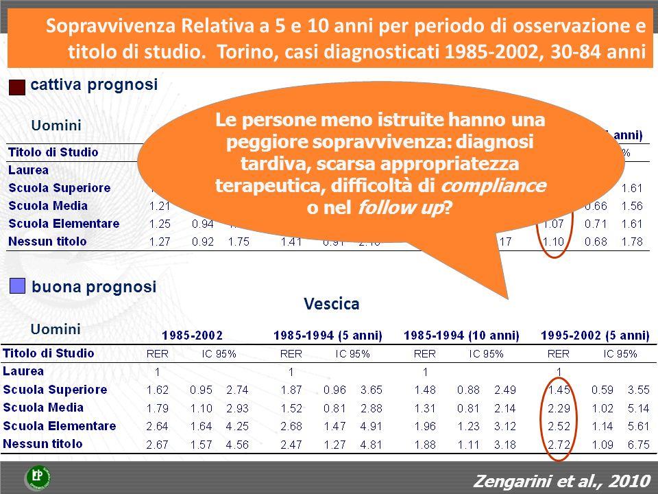Vescica Uomini Stomaco cattiva prognosi Sopravvivenza Relativa a 5 e 10 anni per periodo di osservazione e titolo di studio. Torino, casi diagnosticat
