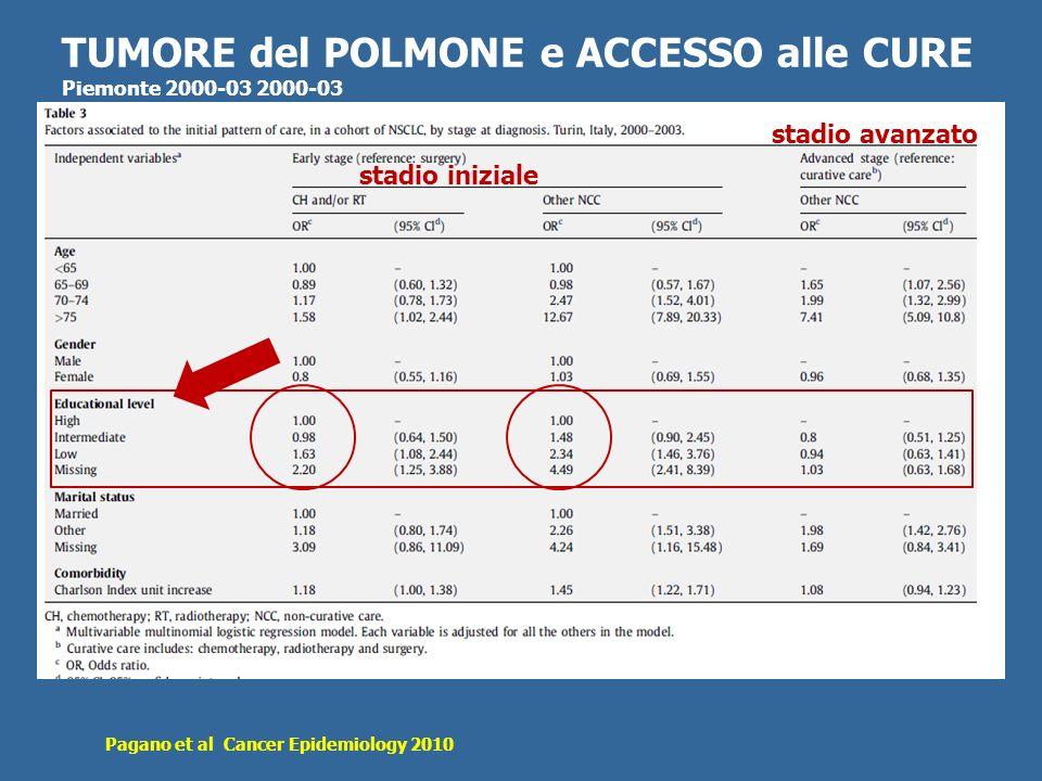 TUMORE del POLMONE e ACCESSO alle CURE Piemonte 2000-03 2000-03 Pagano et al Cancer Epidemiology 2010 stadio iniziale stadio avanzato