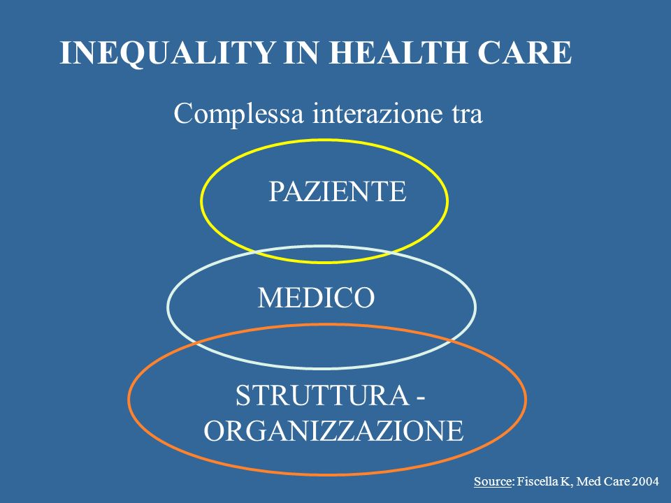 INEQUALITY IN HEALTH CARE Fishella K, (ed) Med Care 2004 PAZIENTE MEDICO STRUTTURA - ORGANIZZAZIONE Complessa interazione tra Source: Fiscella K, Med
