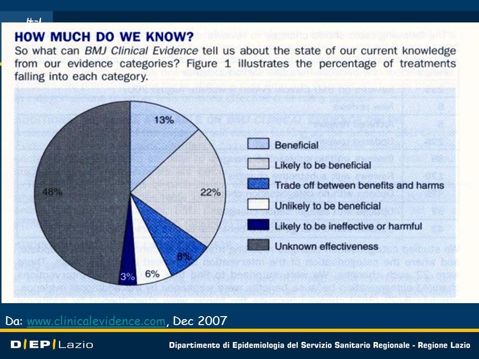Da: www.clinicalevidence.com, Dec 2007www.clinicalevidence.com