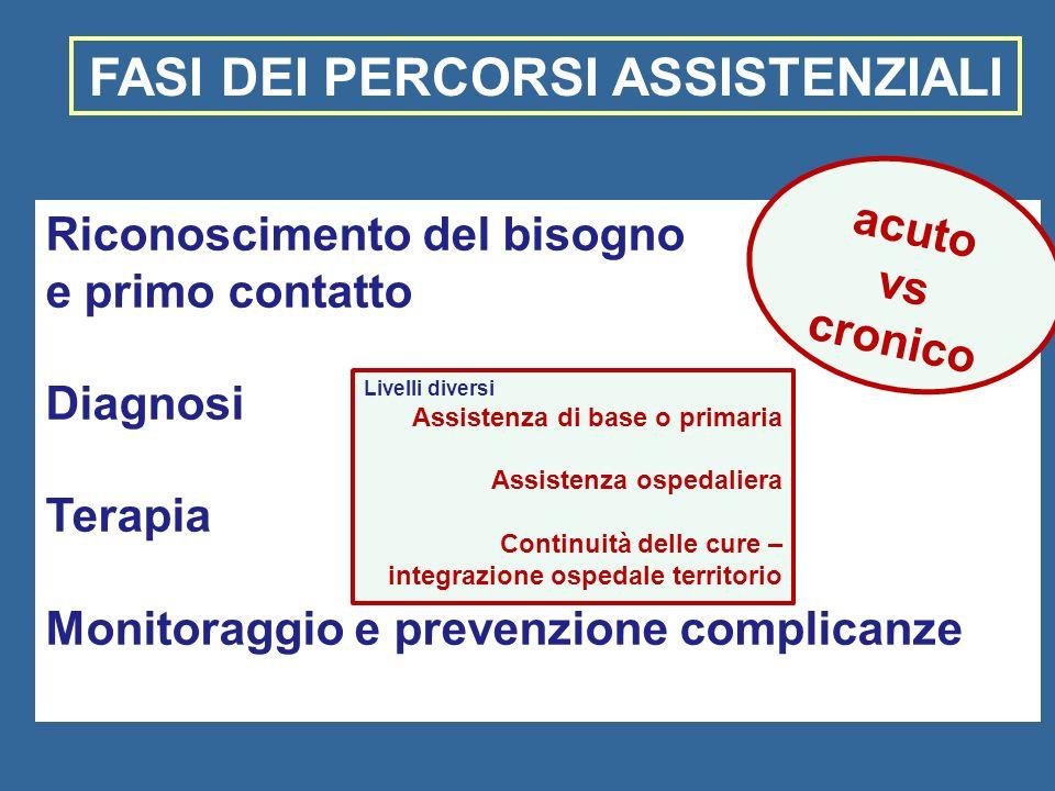 Riconoscimento del bisogno e primo contatto Diagnosi Terapia Monitoraggio e prevenzione complicanze FASI DEI PERCORSI ASSISTENZIALI acuto vs cronico L