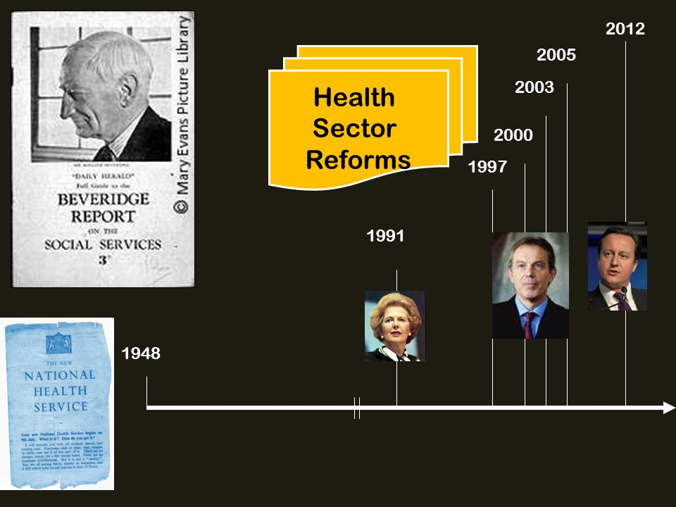 1948 1991 1997 2000 2003 2005 Health Sector Reforms 2012