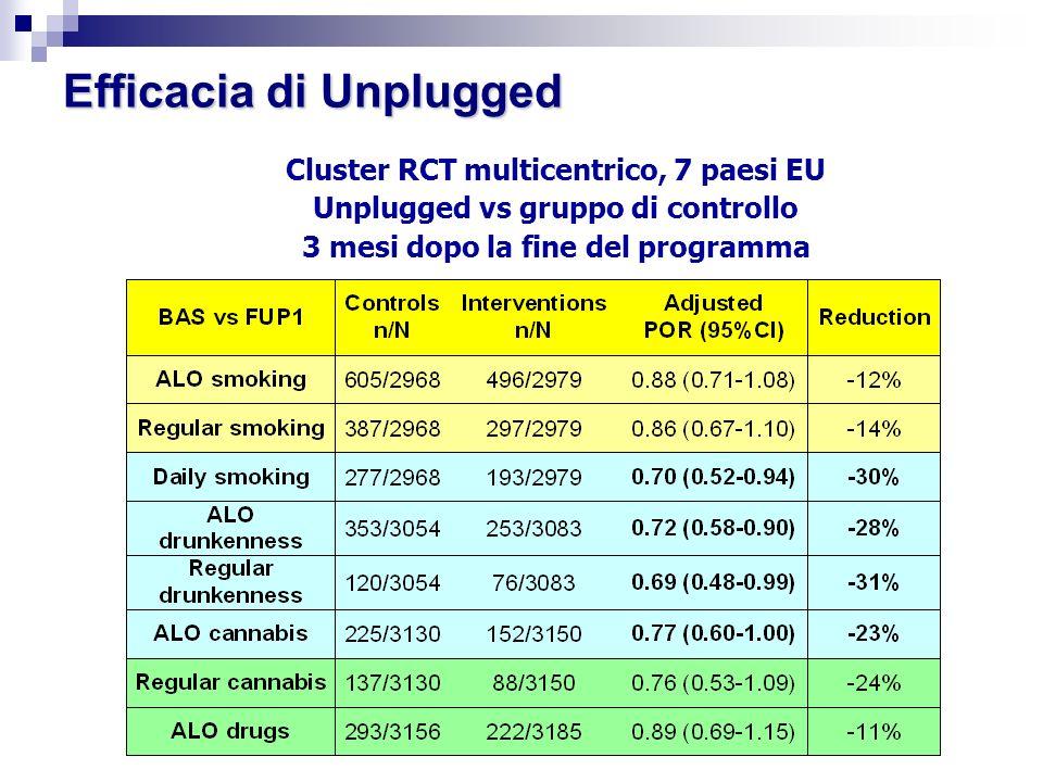 Efficacia di Unplugged Cluster RCT multicentrico, 7 paesi EU Unplugged vs gruppo di controllo 3 mesi dopo la fine del programma