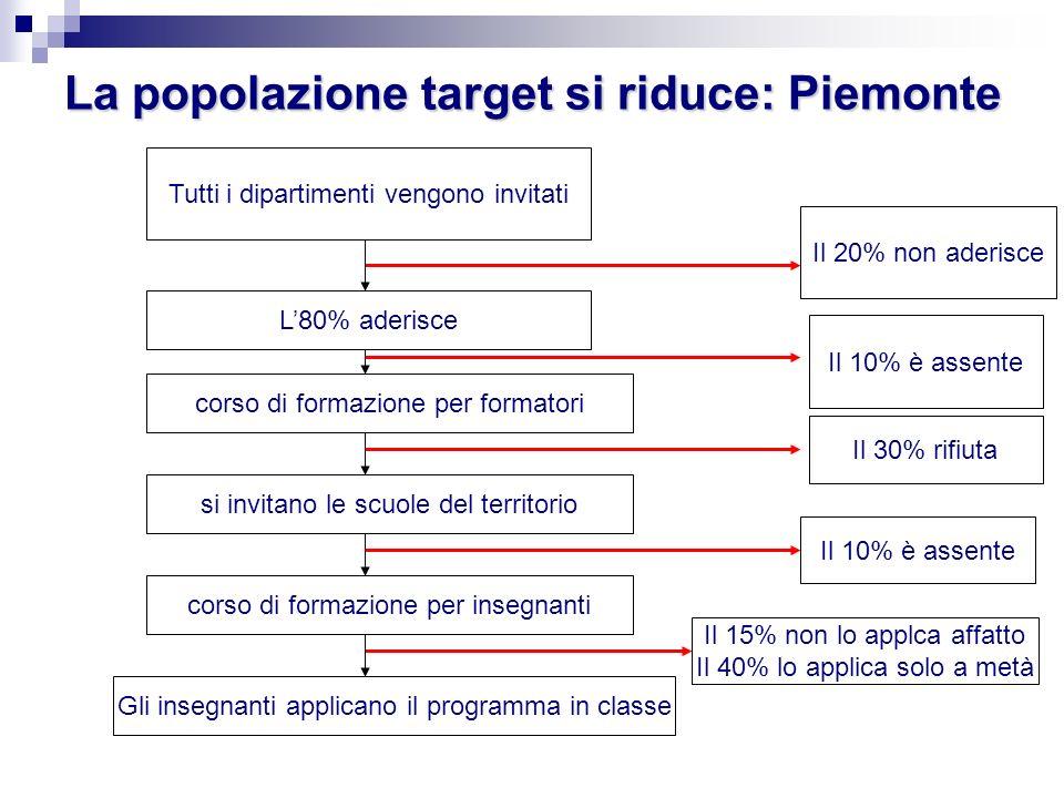 La popolazione target si riduce: Piemonte Tutti i dipartimenti vengono invitati L80% aderisce Il 20% non aderisce corso di formazione per formatori Il