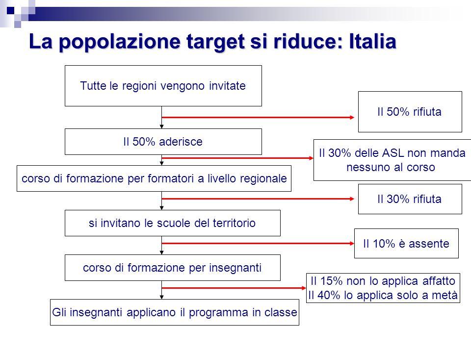 La popolazione target si riduce: Italia Tutte le regioni vengono invitate Il 50% aderisce Il 50% rifiuta corso di formazione per formatori a livello regionale Il 30% delle ASL non manda nessuno al corso si invitano le scuole del territorio Il 30% rifiuta corso di formazione per insegnanti Il 10% è assente Gli insegnanti applicano il programma in classe Il 15% non lo applica affatto Il 40% lo applica solo a metà