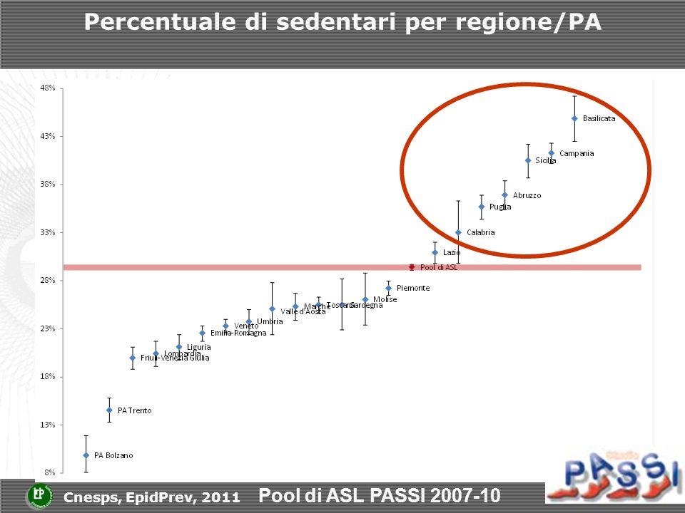 Percentuale di sedentari per regione/PA Pool di ASL PASSI 2007-10 Cnesps, EpidPrev, 2011