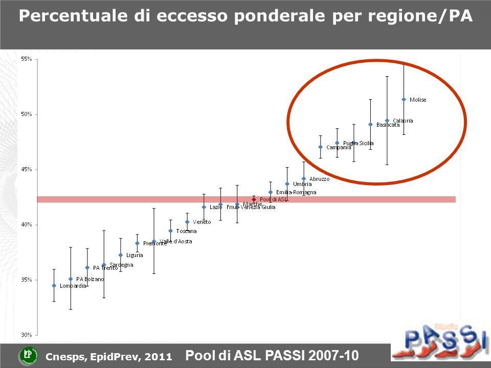 Percentuale di eccesso ponderale per regione/PA Pool di ASL PASSI 2007-10 Cnesps, EpidPrev, 2011
