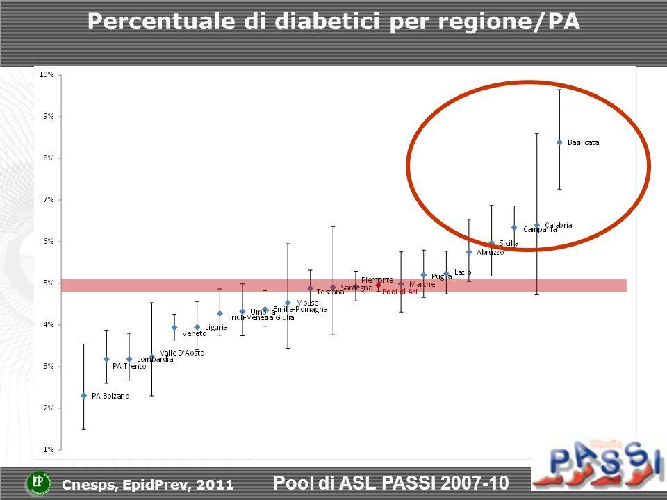 Percentuale di diabetici per regione/PA Pool di ASL PASSI 2007-10 Cnesps, EpidPrev, 2011
