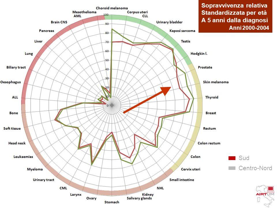 Sud Centro-Nord Sopravvivenza relativa Standardizzata per età A 5 anni dalla diagnosi Anni 2000-2004