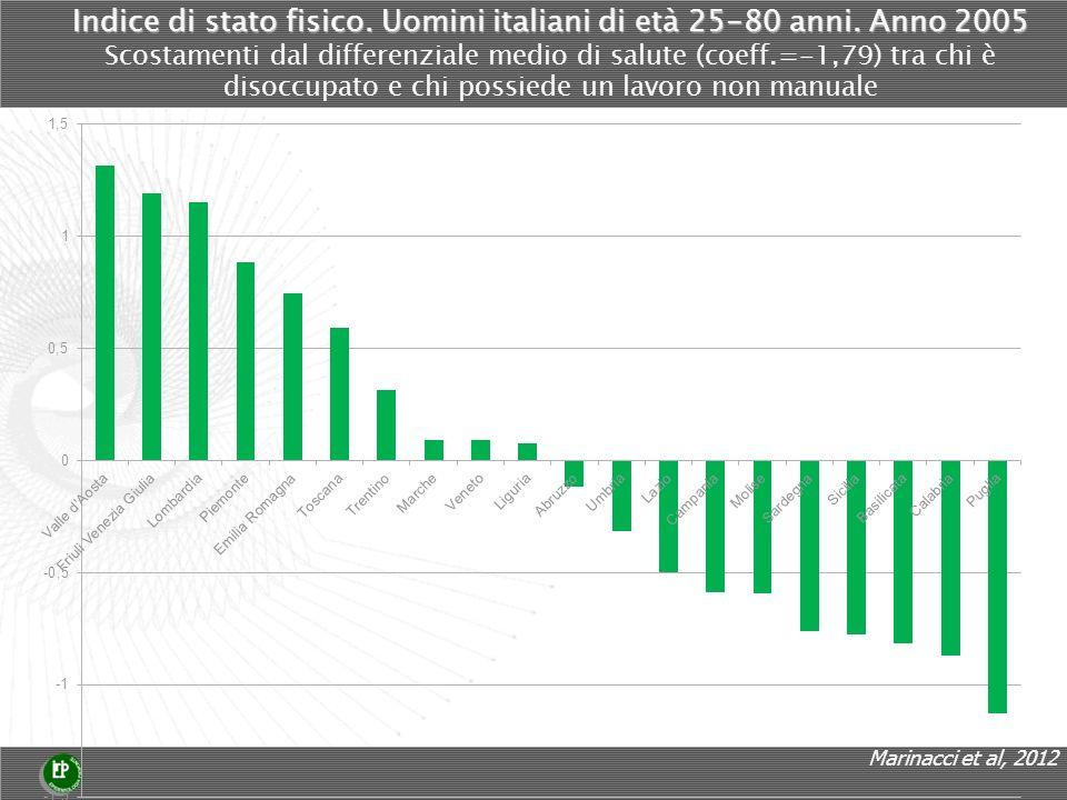 Indice di stato fisico. Uomini italiani di età 25-80 anni.