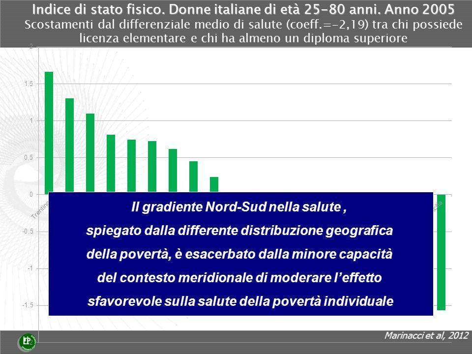 Indice di stato fisico. Donne italiane di età 25-80 anni.