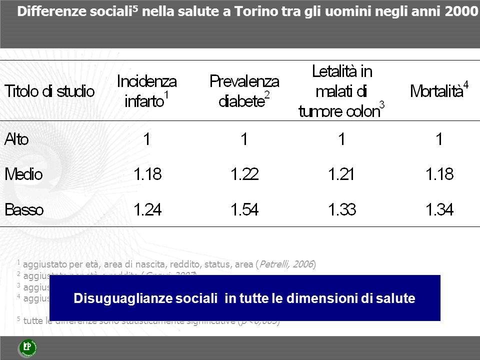 Differenze sociali 5 nella salute a Torino tra gli uomini negli anni 2000 1 aggiustato per età, area di nascita, reddito, status, area (Petrelli, 2006) 2 aggiustato per età e reddito (Gnavi, 2007) 3 aggiustato per età e area di nascita (Spadea, 2005) 4 aggiustato per età, qualità della casa, area di nascita, periodo di calendario (Marinacci, 2004) 5 tutte le differenze sono statisticamente significative (p<0,005) Disuguaglianze sociali in tutte le dimensioni di salute