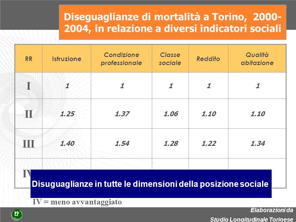 Diseguaglianze di mortalit à a Torino, 2000- 2004, in relazione a diversi indicatori sociali RRIstruzione Condizione professionale Classe sociale Reddito Qualità abitazione I 11111 II 1.251.371.061.10 III 1.401.541.281.221.34 IV 1.502.051.371.391.50 I= più avvantaggiato IV = meno avvantaggiato Elaborazioni da Studio Longitudinale Torinese Disuguaglianze in tutte le dimensioni della posizione sociale
