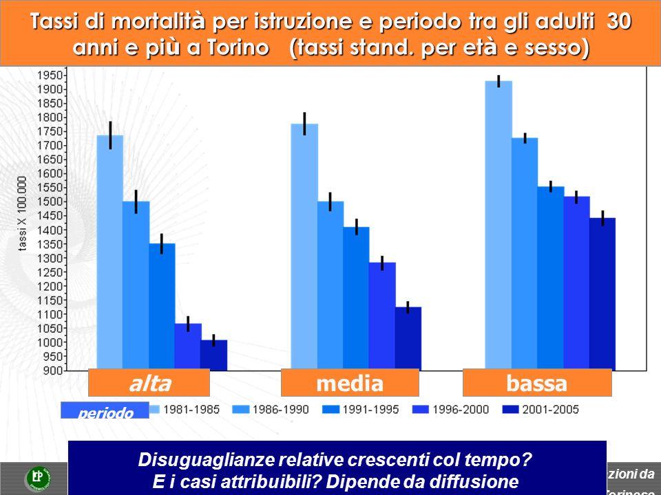 bassamediaalta periodo Tassi di mortalit à per istruzione e periodo tra gli adulti 30 anni e pi ù a Torino (tassi stand.