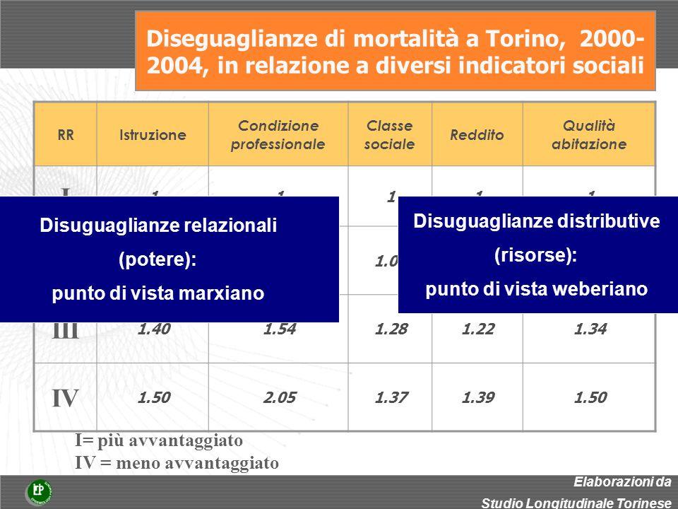 Diseguaglianze di mortalit à a Torino, 2000- 2004, in relazione a diversi indicatori sociali RRIstruzione Condizione professionale Classe sociale Reddito Qualità abitazione I 11111 II 1.251.371.061.10 III 1.401.541.281.221.34 IV 1.502.051.371.391.50 I= più avvantaggiato IV = meno avvantaggiato Elaborazioni da Studio Longitudinale Torinese Disuguaglianze relazionali (potere): punto di vista marxiano Disuguaglianze distributive (risorse): punto di vista weberiano