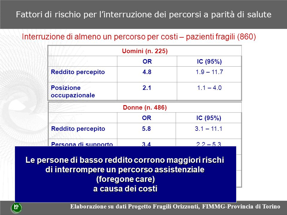 Fattori di rischio per linterruzione dei percorsi a parità di salute Interruzione di almeno un percorso per costi – pazienti fragili (860) Uomini (n.