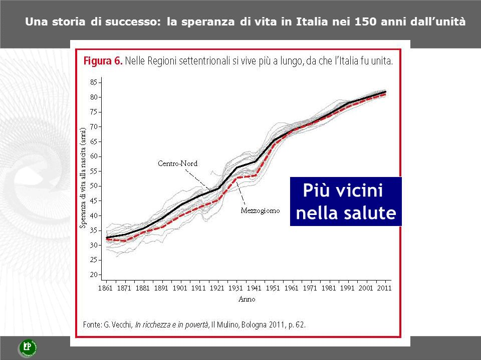 Differenze nella speranza di vita alla nascita a Torino secondo decili di reddito mediano familiare denunciato nel 1998 a livello di sezione di censimento: anni 2000-2005 Redistribuire le conseguenze sociali della malattia Redistribuire le conseguenze sociali della malattia ad es.