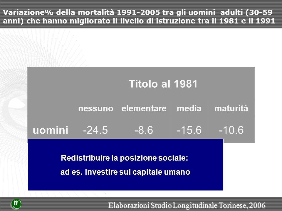 Variazione% della mortalità 1991-2005 tra gli uomini adulti (30-59 anni) che hanno migliorato il livello di istruzione tra il 1981 e il 1991 Titolo al 1981 nessunoelementaremediamaturità uomini-24.5-8.6-15.6-10.6 Elaborazioni Studio Longitudinale Torinese, 2006 Redistribuire la posizione sociale: Redistribuire la posizione sociale: ad es.