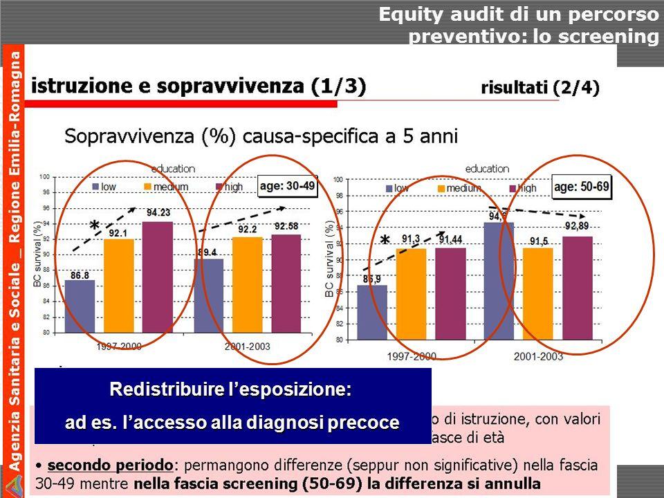 Equity audit di un percorso preventivo: lo screening Redistribuire lesposizione: Redistribuire lesposizione: ad es.