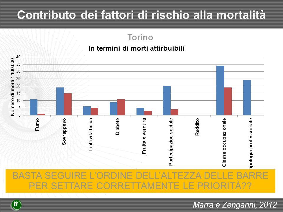 Contributo dei fattori di rischio alla mortalità BASTA SEGUIRE LORDINE DELLALTEZZA DELLE BARRE PER SETTARE CORRETTAMENTE LE PRIORITÀ .