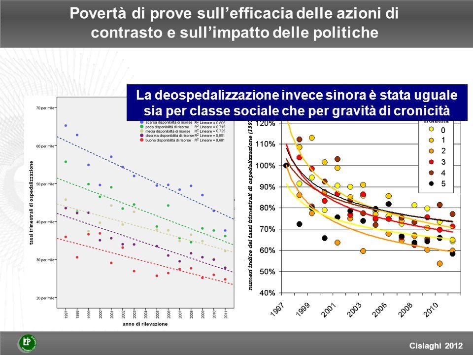 Povertà di prove sullefficacia delle azioni di contrasto e sullimpatto delle politiche Cislaghi 2012 La deospedalizzazione invece sinora è stata uguale sia per classe sociale che per gravità di cronicità