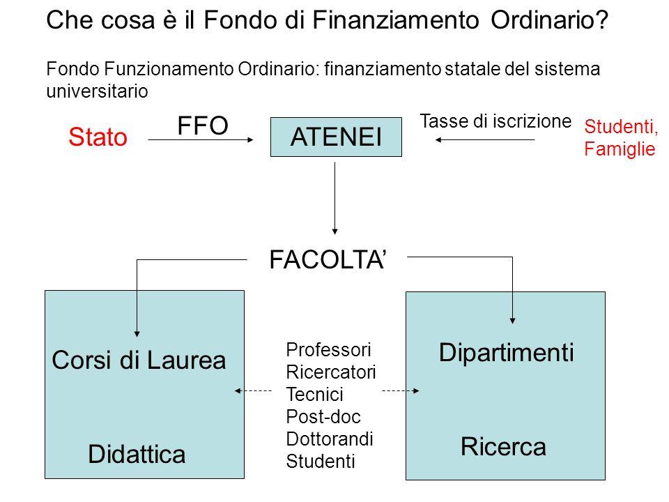 1) Taglio dei finanziamenti pubblici allUniversità (FFO) ANNOProgramma dei Tagli al FFO in Milioni di 200963,5 2010190 2011316 2012417 2013455 Totale tagli 1441,5 M pari al 19,7% FFO 2008 Di quanto potranno aumentare le tasse.