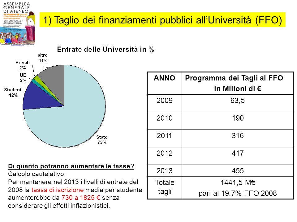 LUniversita italiana è già oggi sottofinanziata.I tagli colpiscono un sistema già debole.