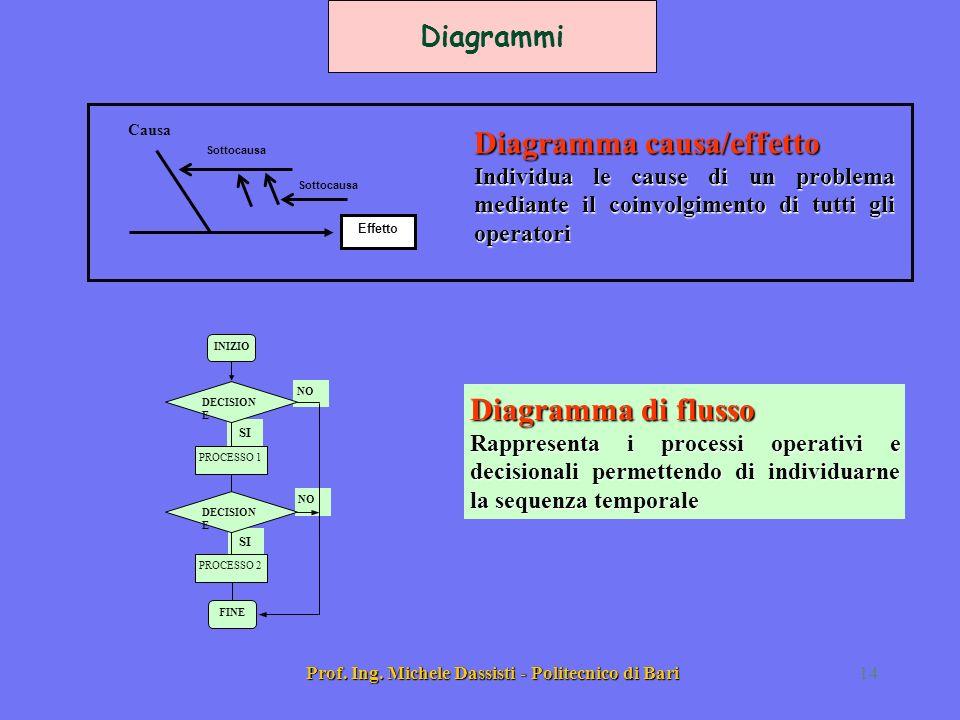 Prof. Ing. Michele Dassisti - Politecnico di Bari14 Sottocausa Effetto Causa Diagramma causa/effetto Individua le cause di un problema mediante il coi