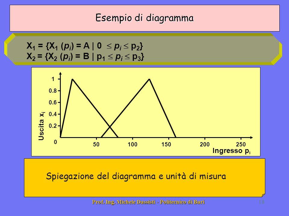 Prof. Ing. Michele Dassisti - Politecnico di Bari18 Spiegazione del diagramma e unità di misura X 1 = {X 1 (p i ) = A | 0 p i p 2 } X 2 = {X 2 (p i )