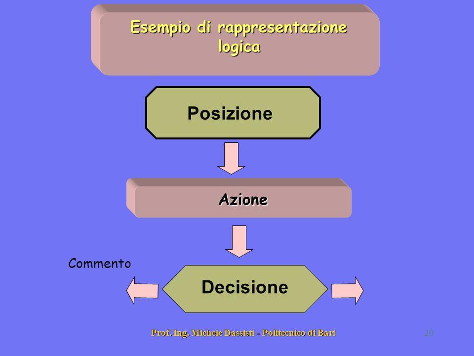 Prof. Ing. Michele Dassisti - Politecnico di Bari20 Posizione Commento Decisione Azione Esempio di rappresentazione logica