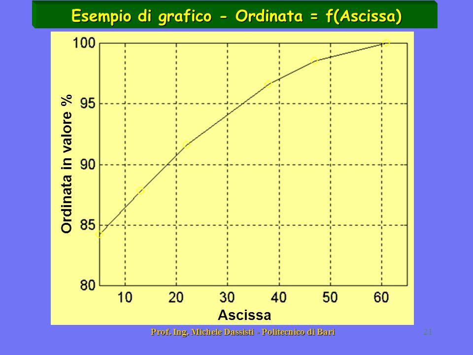Prof. Ing. Michele Dassisti - Politecnico di Bari21 Esempio di grafico - Ordinata = f(Ascissa) Ordinata in valore % Ascissa