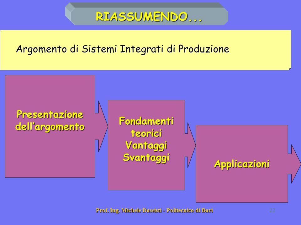 Prof. Ing. Michele Dassisti - Politecnico di Bari22 Argomento di Sistemi Integrati di Produzione Presentazione dellargomento Fondamenti teorici Vantag