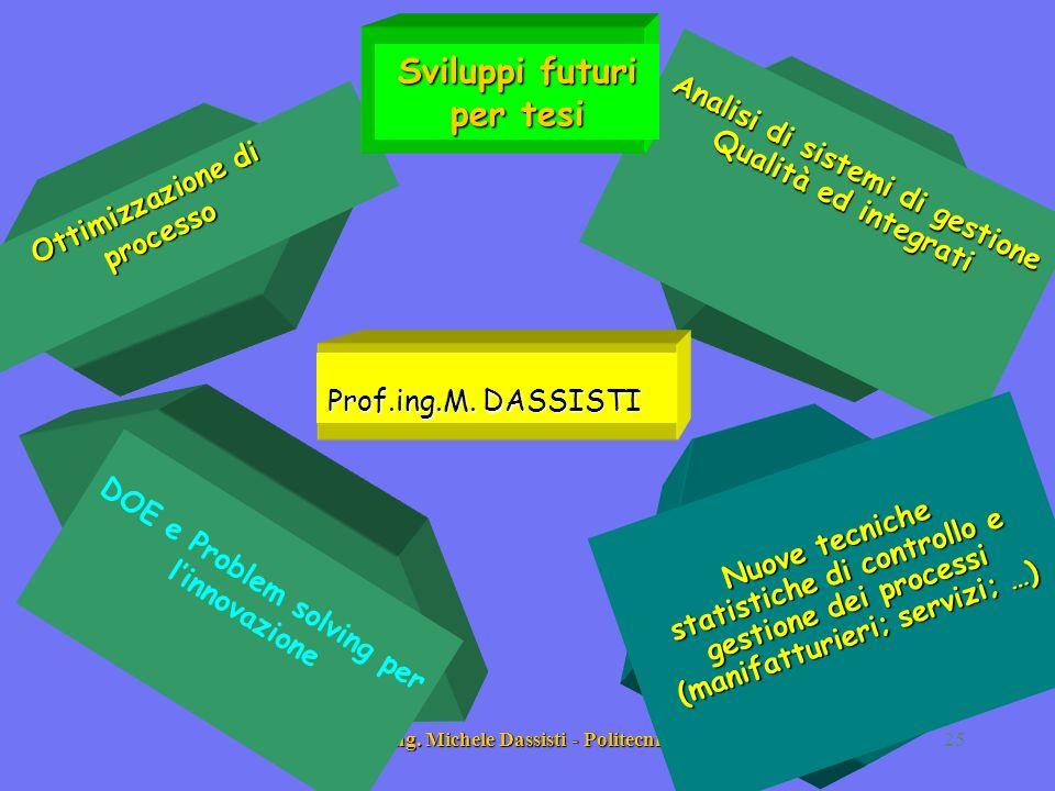 Prof. Ing. Michele Dassisti - Politecnico di Bari25 Analisi di sistemi di gestione Qualità ed integrati Ottimizzazione di processo DOE e Problem solvi