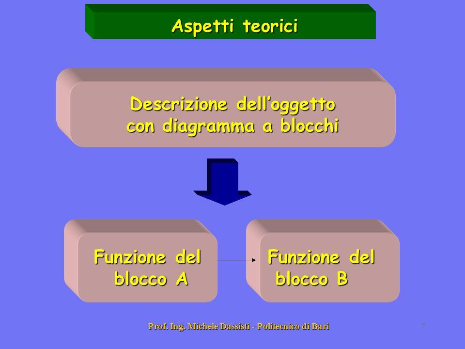 Prof. Ing. Michele Dassisti - Politecnico di Bari7 Descrizione delloggetto con diagramma a blocchi Funzione del blocco B blocco B Funzione del blocco