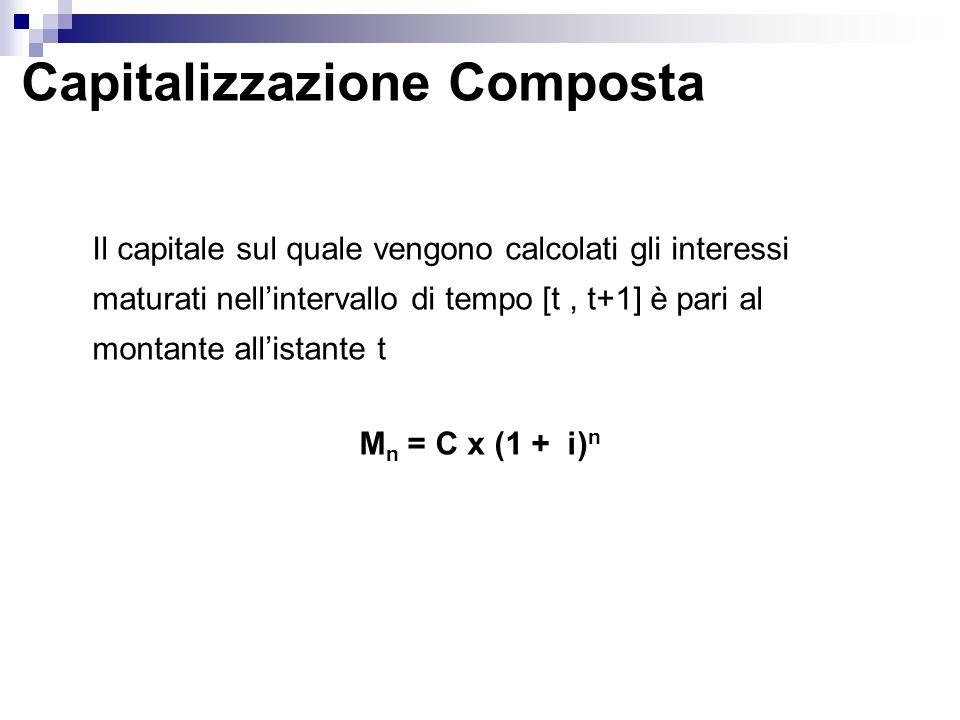 Capitalizzazione Composta M n = C x (1 + i) n Il capitale sul quale vengono calcolati gli interessi maturati nellintervallo di tempo [t, t+1] è pari a