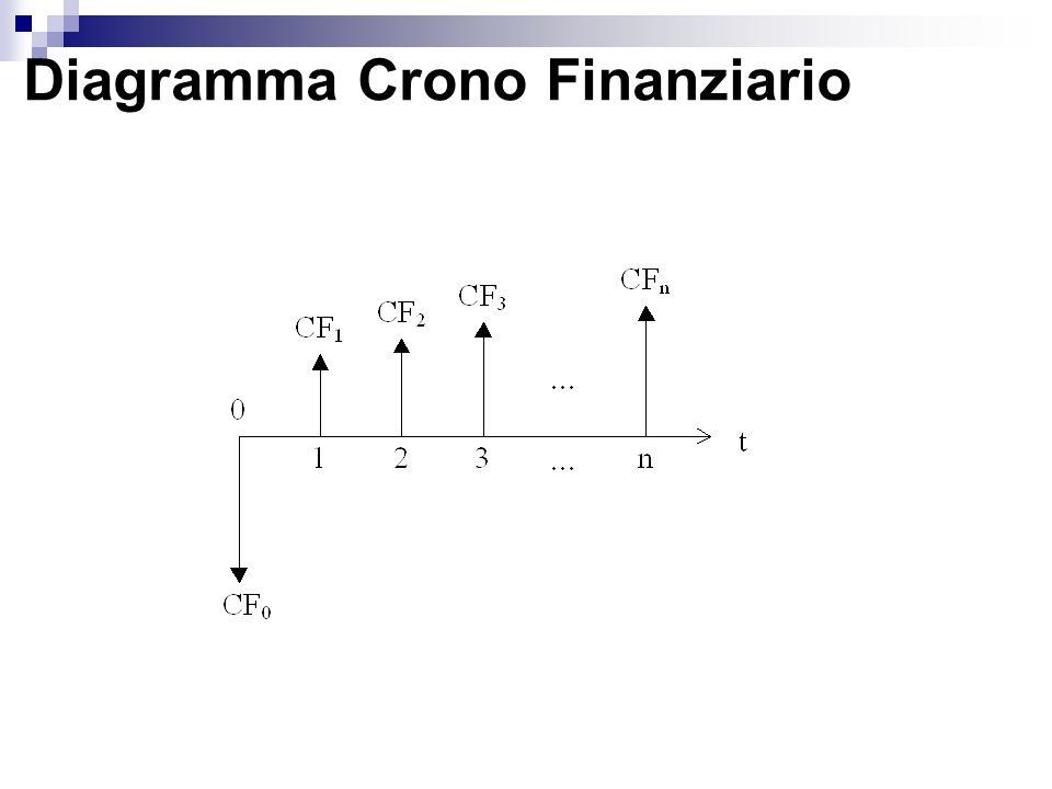 Diagramma Crono Finanziario