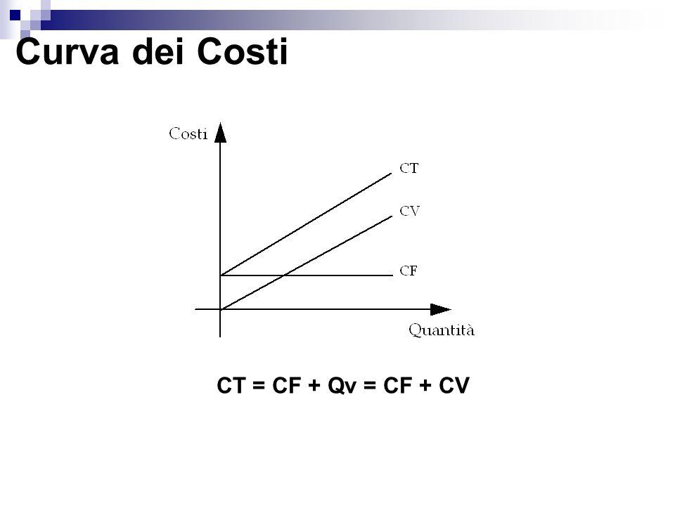 Curva dei Costi CT = CF + Qv = CF + CV