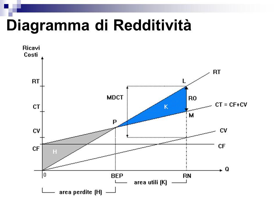 Diagramma di Redditività