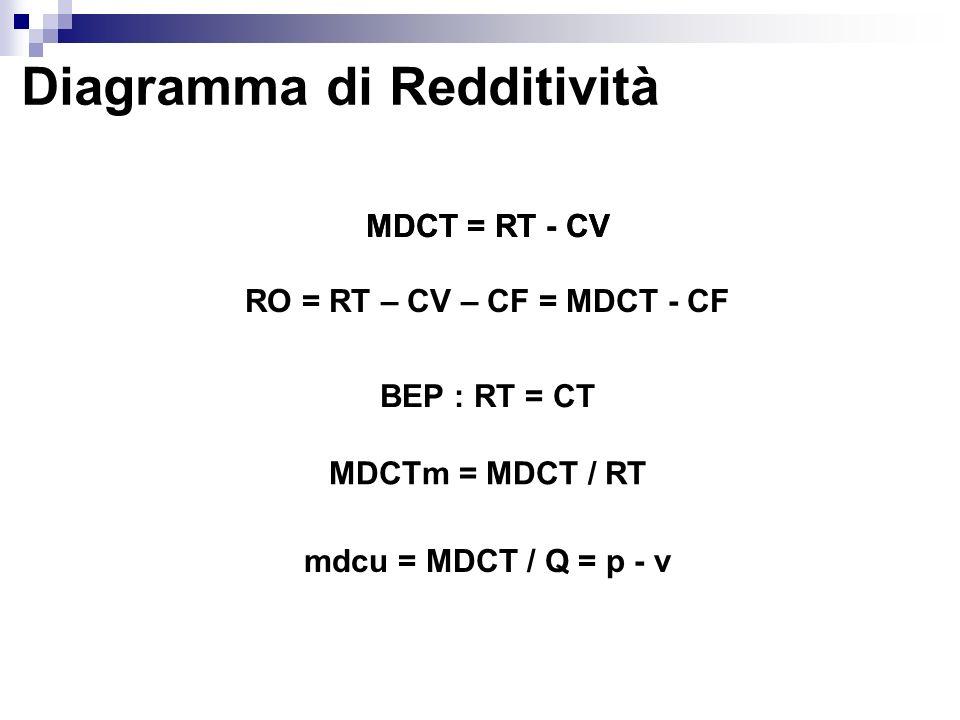 MDCT = RT - CV RO = RT – CV – CF = MDCT - CF MDCTm = MDCT / RT mdcu = MDCT / Q = p - v BEP : RT = CT MDCT = RT - CV
