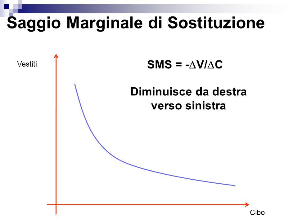 Saggio Marginale di Sostituzione Vestiti Cibo Diminuisce da destra verso sinistra SMS = - V/ C