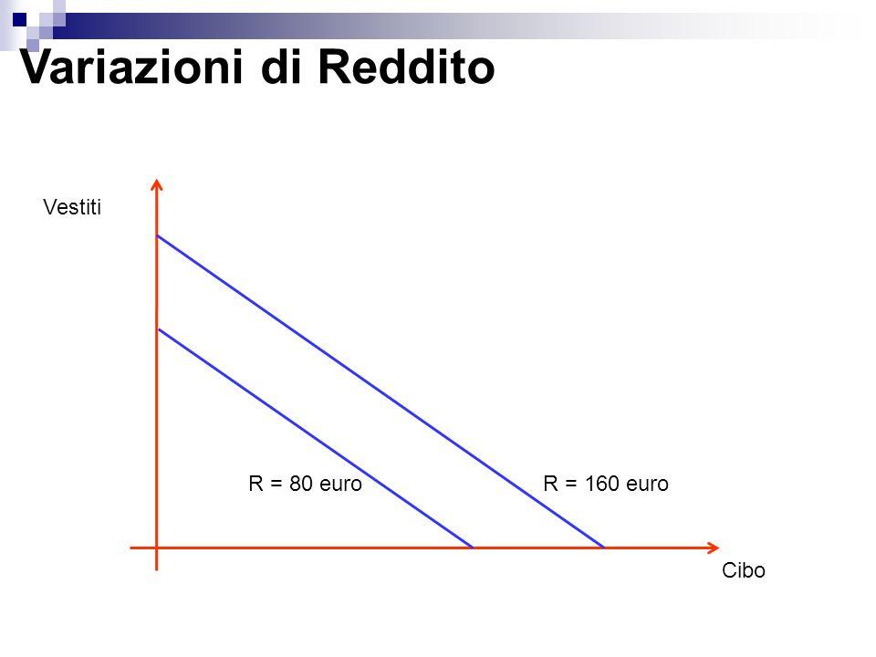 Variazioni di Reddito Vestiti Cibo R = 80 euroR = 160 euro
