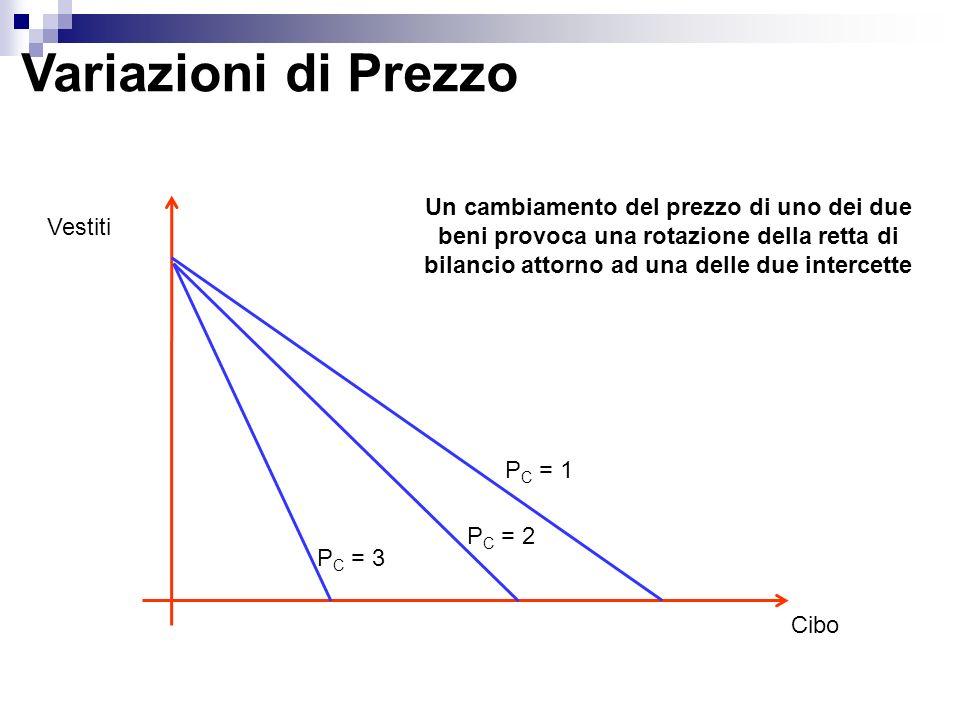 Variazioni di Prezzo Vestiti Cibo P C = 1 P C = 2 P C = 3 Un cambiamento del prezzo di uno dei due beni provoca una rotazione della retta di bilancio