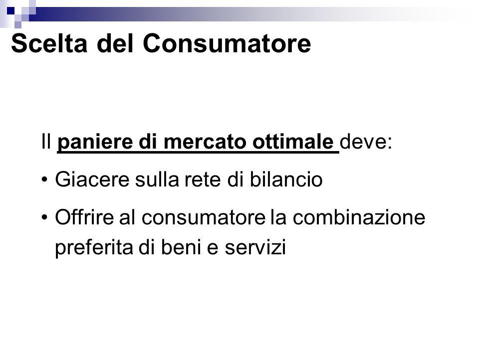 Il paniere di mercato ottimale deve: Giacere sulla rete di bilancio Offrire al consumatore la combinazione preferita di beni e servizi